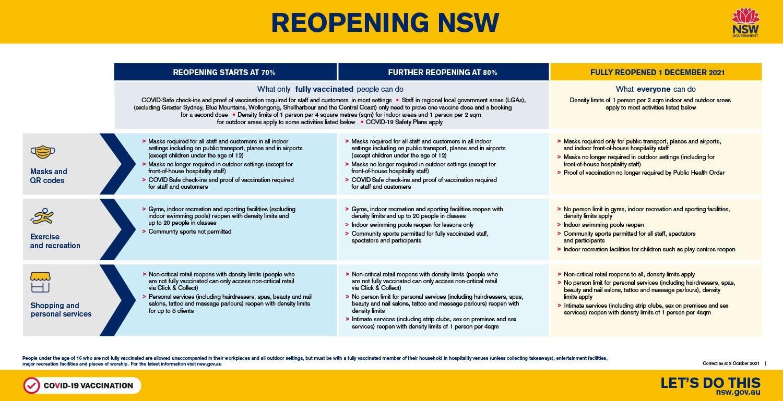 NSW Roadmap